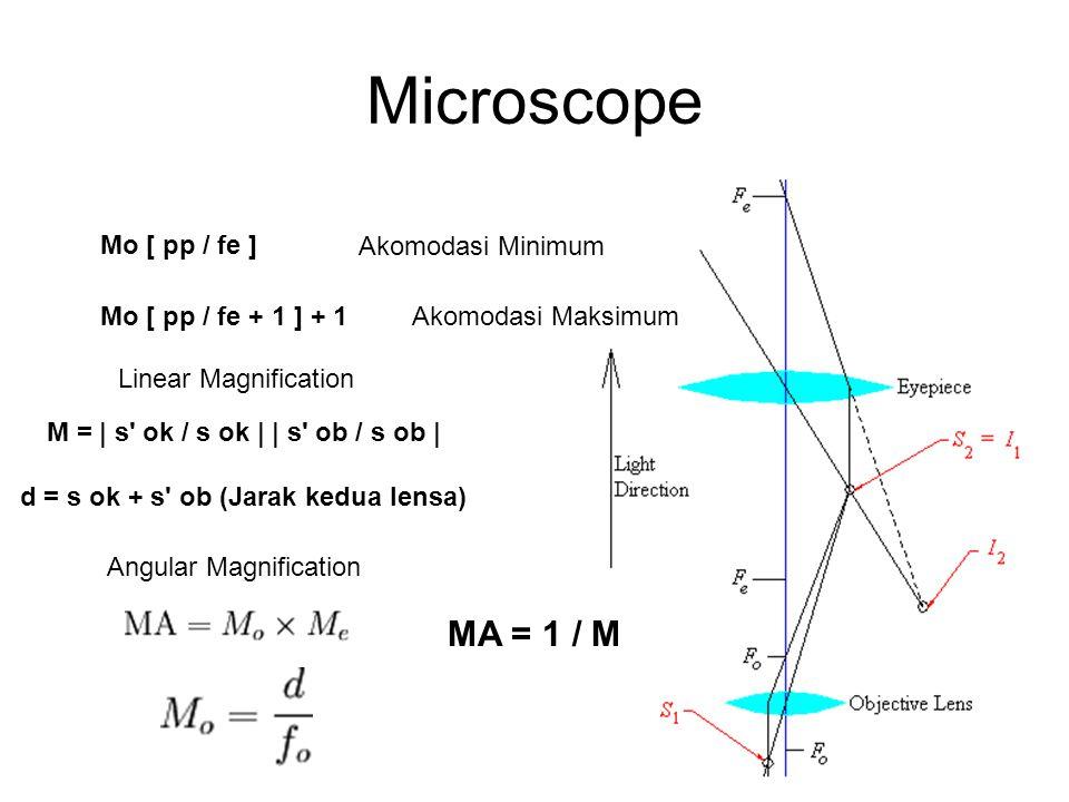 Microscope MA = 1 / M Mo [ pp / fe ] Akomodasi Minimum